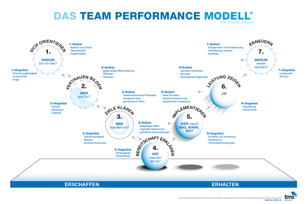 TeamPErformenceModell